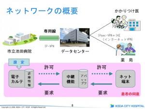 市立池田病院地域連携ネットワークシステムについて
